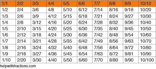 Equivalent Fractions Table