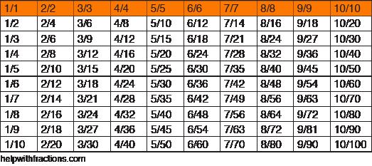 Number Names Worksheets fraction charts equivalent fractions : Understanding Equivalent Fractions